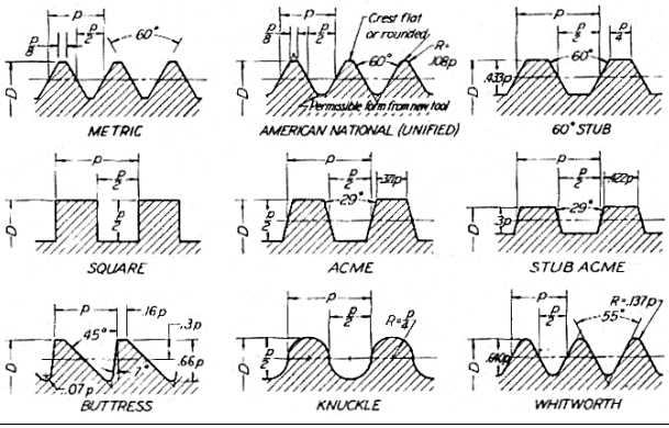 Draw the different thread profiles used for power screws